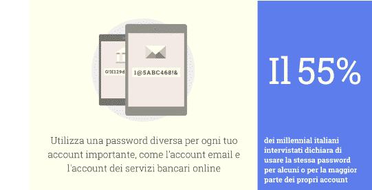 Non usare stessa password